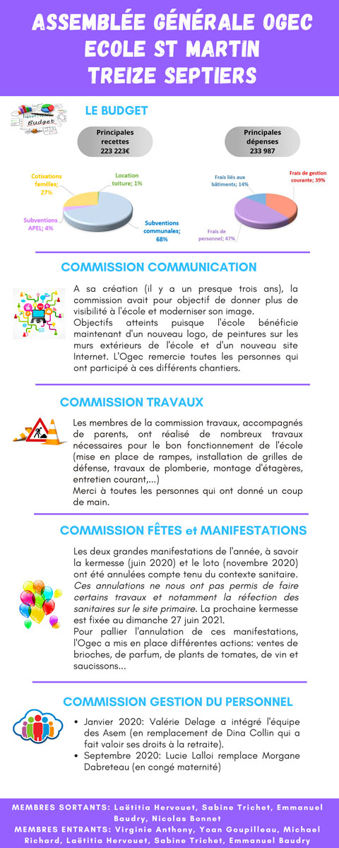 Bilan de l'assemblée générale 2020 de l'OGEC de l'école Saint Martin